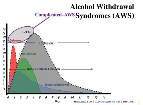 Alcohol Withdrawal Stages alcohol withdrawal symptoms - how long do ...